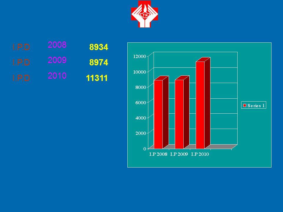 2008 2009 2010 13729 18333 21580 O.P.D Statistical Data