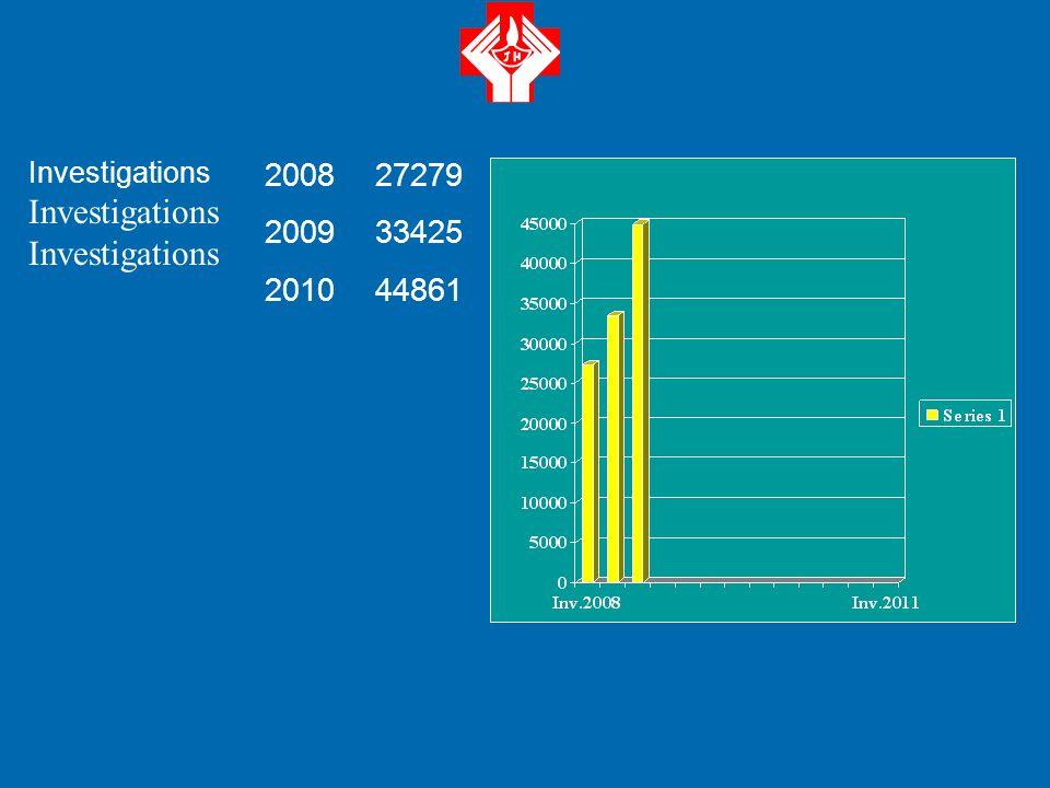 2008 2009 2010 786 814 868 CIRUGÍA