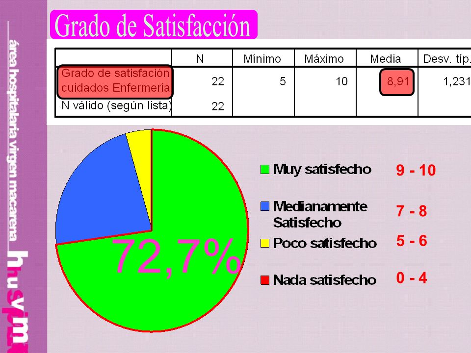 9 - 10 7 - 8 5 - 6 0 - 4 72,7%