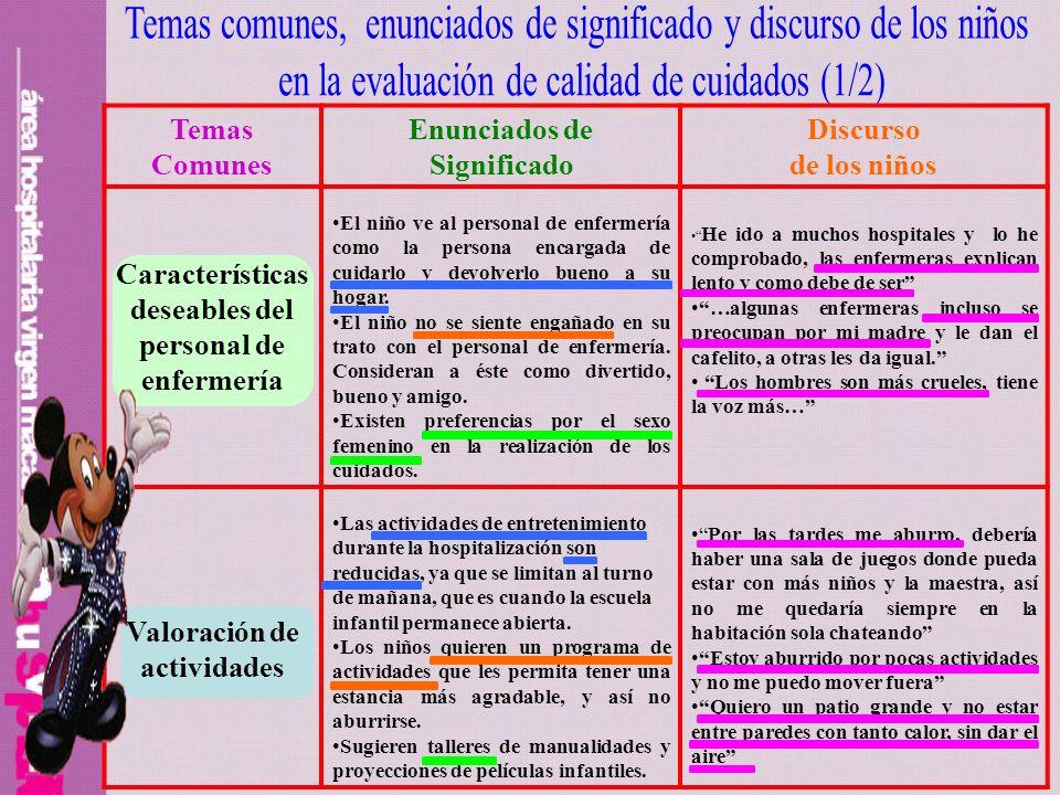 Temas Comunes Enunciados de Significado Discurso de los niños Características deseables del personal de enfermería El niño ve al personal de enfermerí
