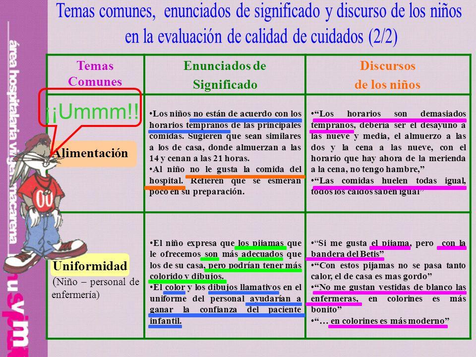 Temas Comunes Enunciados de Significado Discursos de los niños Alimentación Los niños no están de acuerdo con los horarios tempranos de las principale