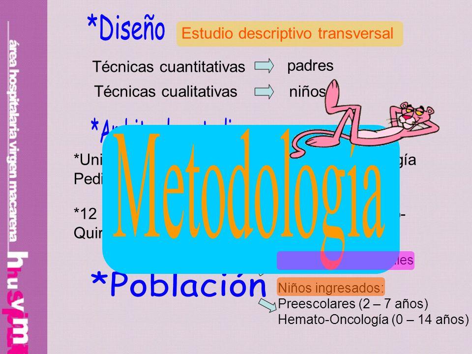 Estudio descriptivo transversal Técnicas cuantitativas Técnicas cualitativas padres niños *Unidad de Preescolares y de Hemato-Oncología Pediátrica del H.U.