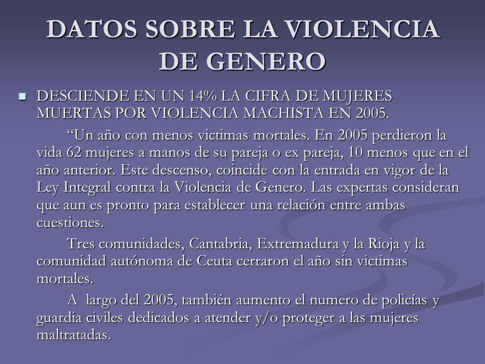 DATOS SOBRE LA VIOLENCIA DE GENERO DESCIENDE EN UN 14% LA CIFRA DE MUJERES MUERTAS POR VIOLENCIA MACHISTA EN 2005. DESCIENDE EN UN 14% LA CIFRA DE MUJ