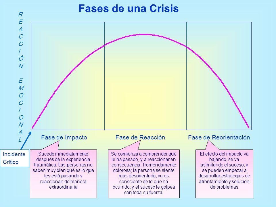 Fase de Reorientación REACCIÓN EMOCIONALREACCIÓN EMOCIONAL Fase de ImpactoFase de Reacción Incidente Crítico Fases de una Crisis Sucede inmediatamente