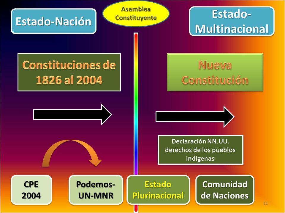 AsambleaConstituyente CPE2004CPE2004 Podemos- UN-MNR EstadoPlurinacionalEstadoPlurinacional Comunidad de Naciones Declaración NN.UU. derechos de los p