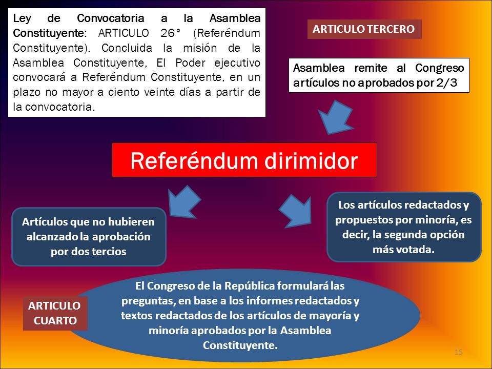 Ley de Convocatoria a la Asamblea Constituyente: ARTICULO 26° (Referéndum Constituyente). Concluida la misión de la Asamblea Constituyente, El Poder e