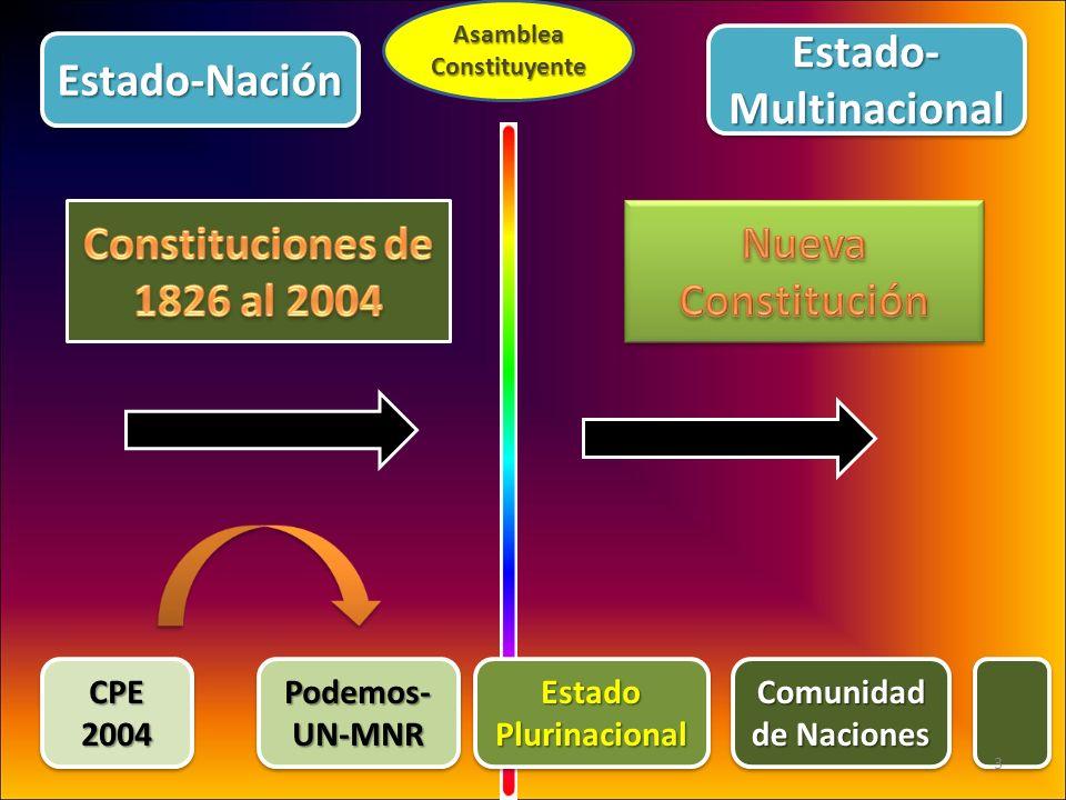 AsambleaConstituyente CPE2004CPE2004 Podemos- UN-MNR EstadoPlurinacionalEstadoPlurinacional Comunidad de Naciones Estado-NaciónEstado-Nación Estado- M