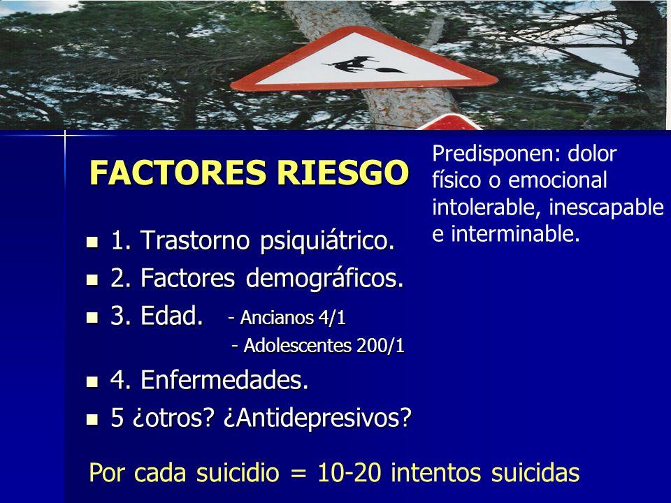 FACTORES RIESGO 1. Trastorno psiquiátrico. 1. Trastorno psiquiátrico. 2. Factores demográficos. 2. Factores demográficos. 3. Edad. - Ancianos 4/1 3. E