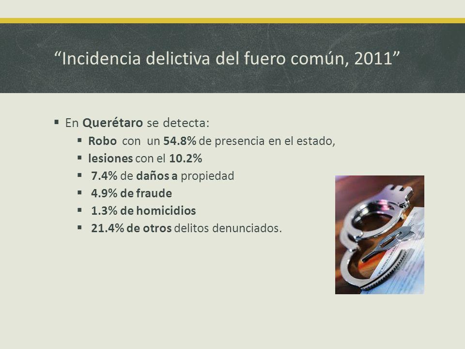 Incidencia delictiva del fuero común, 2011 En Querétaro se detecta: Robo con un 54.8% de presencia en el estado, lesiones con el 10.2% 7.4% de daños a propiedad 4.9% de fraude 1.3% de homicidios 21.4% de otros delitos denunciados.