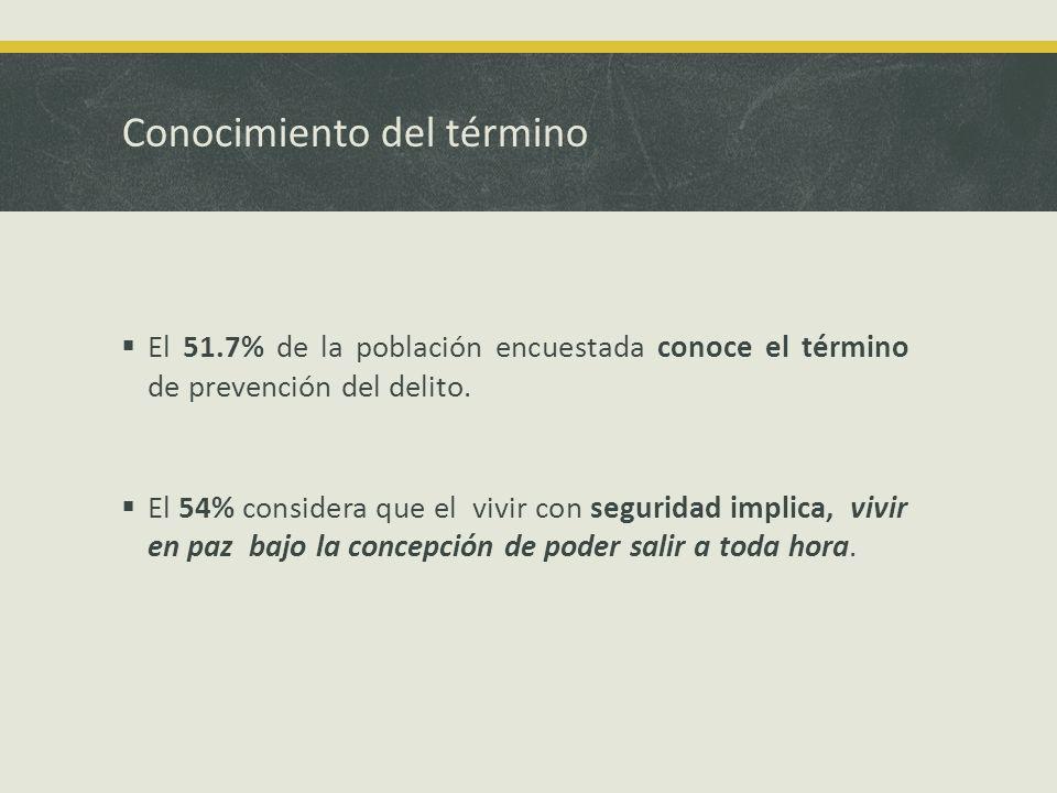 Conocimiento del término El 51.7% de la población encuestada conoce el término de prevención del delito.