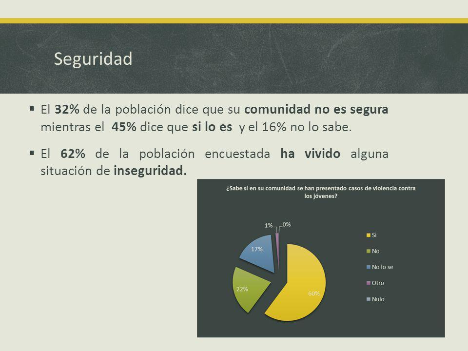 Seguridad El 32% de la población dice que su comunidad no es segura mientras el 45% dice que si lo es y el 16% no lo sabe.