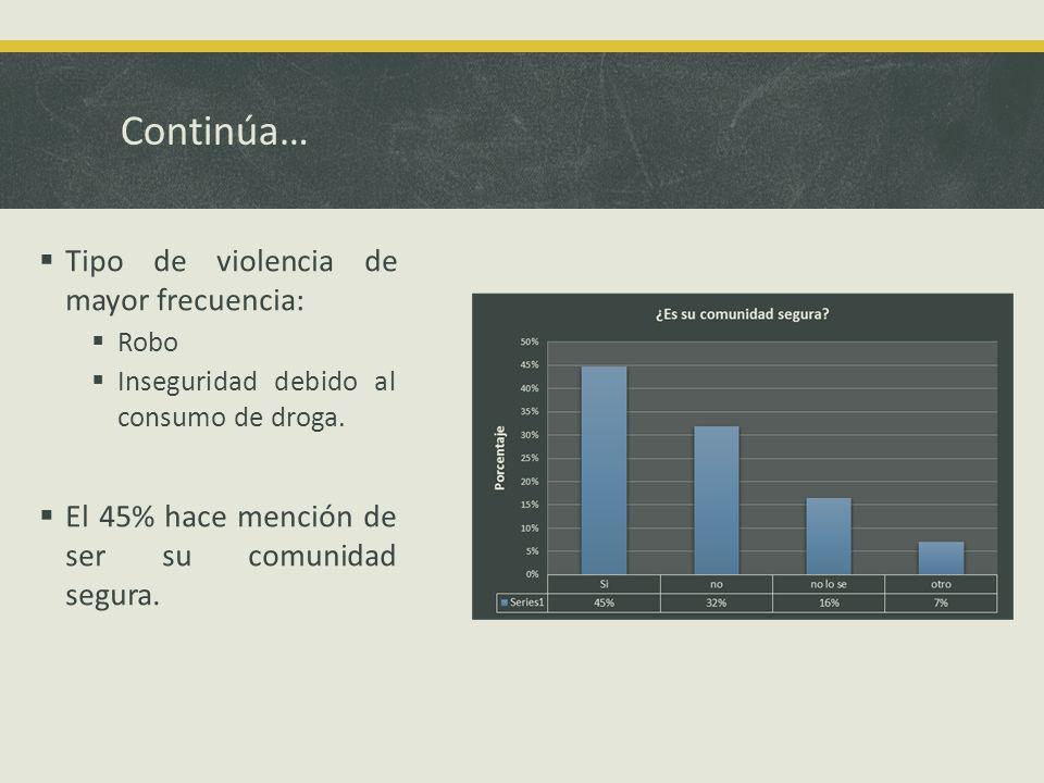 Continúa… Tipo de violencia de mayor frecuencia: Robo Inseguridad debido al consumo de droga.