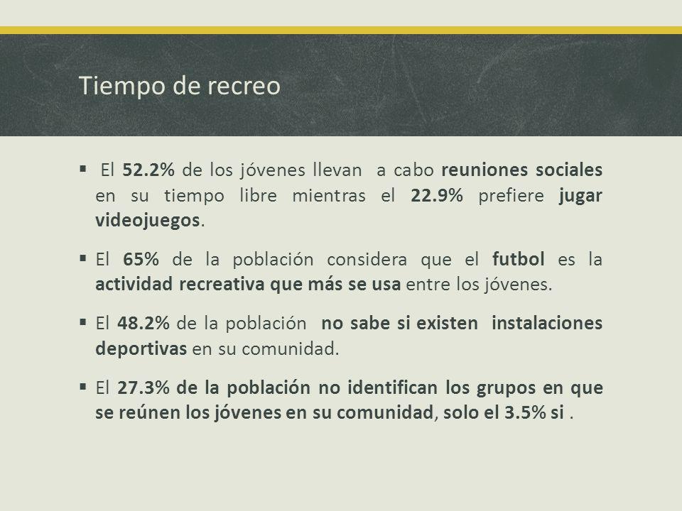 Tiempo de recreo El 52.2% de los jóvenes llevan a cabo reuniones sociales en su tiempo libre mientras el 22.9% prefiere jugar videojuegos.