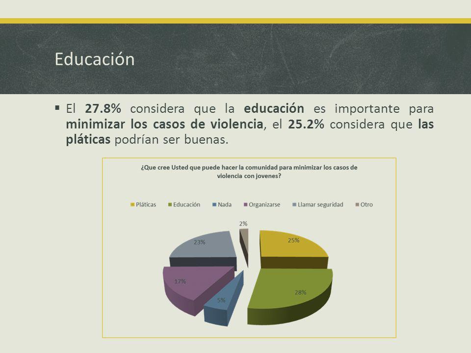Educación El 27.8% considera que la educación es importante para minimizar los casos de violencia, el 25.2% considera que las pláticas podrían ser buenas.