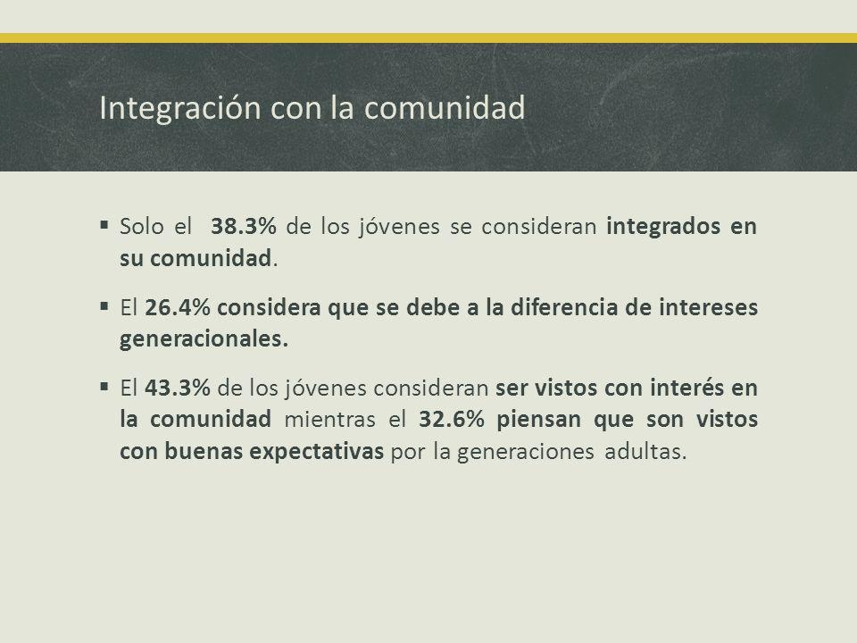 Integración con la comunidad Solo el 38.3% de los jóvenes se consideran integrados en su comunidad.