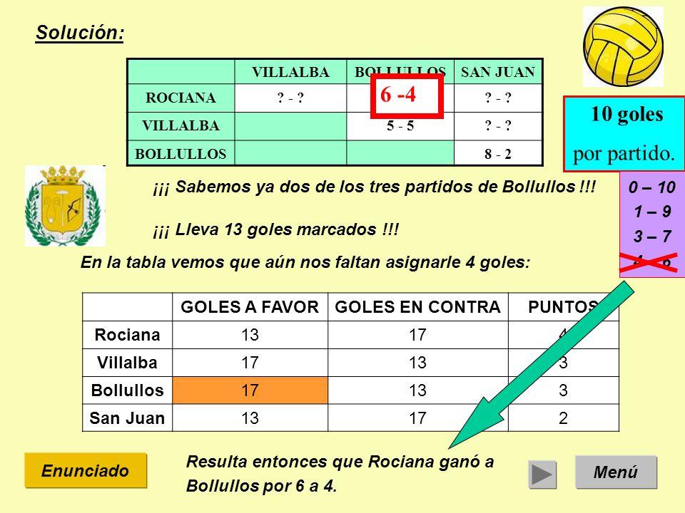 Solución: Menú Enunciado ¡¡¡ Sabemos ya dos de los tres partidos de Bollullos !!! VILLALBABOLLULLOSSAN JUAN ROCIANA? - ? VILLALBA5 - 5? - ? BOLLULLOS8