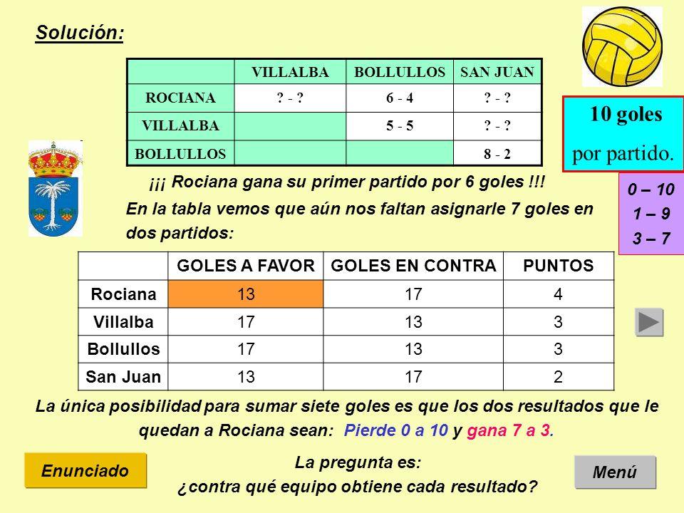 Solución: Menú Enunciado ¡¡¡ Rociana gana su primer partido por 6 goles !!! VILLALBABOLLULLOSSAN JUAN ROCIANA? - ?6 - 4? - ? VILLALBA5 - 5? - ? BOLLUL