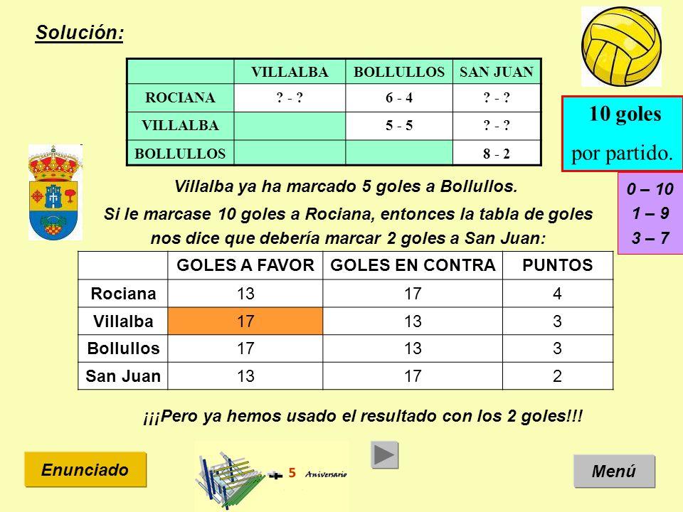 Solución: Menú Enunciado VILLALBABOLLULLOSSAN JUAN ROCIANA? - ?6 - 4? - ? VILLALBA5 - 5? - ? BOLLULLOS8 - 2 10 goles por partido. GOLES A FAVORGOLES E
