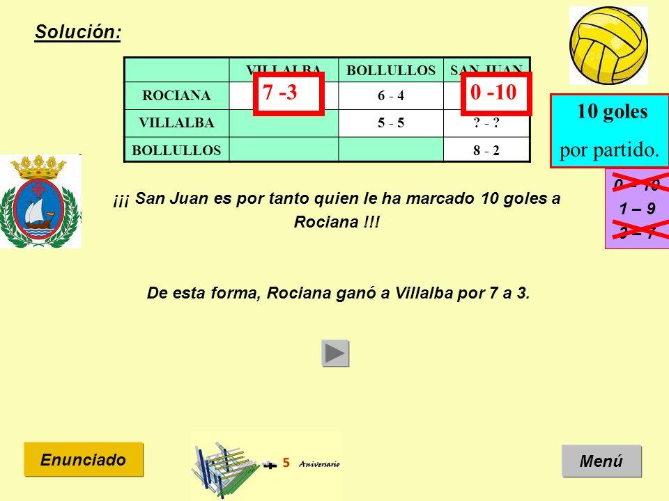 Solución: Menú Enunciado VILLALBABOLLULLOSSAN JUAN ROCIANA? - ?6 - 4? - ? VILLALBA5 - 5? - ? BOLLULLOS8 - 2 10 goles por partido. ¡¡¡ San Juan es por
