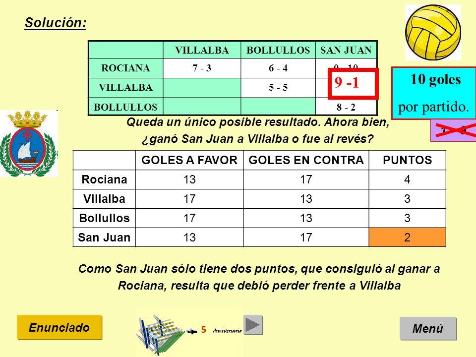 Solución: Menú Enunciado VILLALBABOLLULLOSSAN JUAN ROCIANA7 - 36 - 40 - 10 VILLALBA5 - 5? - ? BOLLULLOS8 - 2 10 goles por partido. Como San Juan sólo