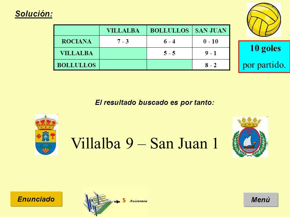 Solución: Menú Enunciado VILLALBABOLLULLOSSAN JUAN ROCIANA7 - 36 - 40 - 10 VILLALBA5 - 59 - 1 BOLLULLOS8 - 2 10 goles por partido. El resultado buscad