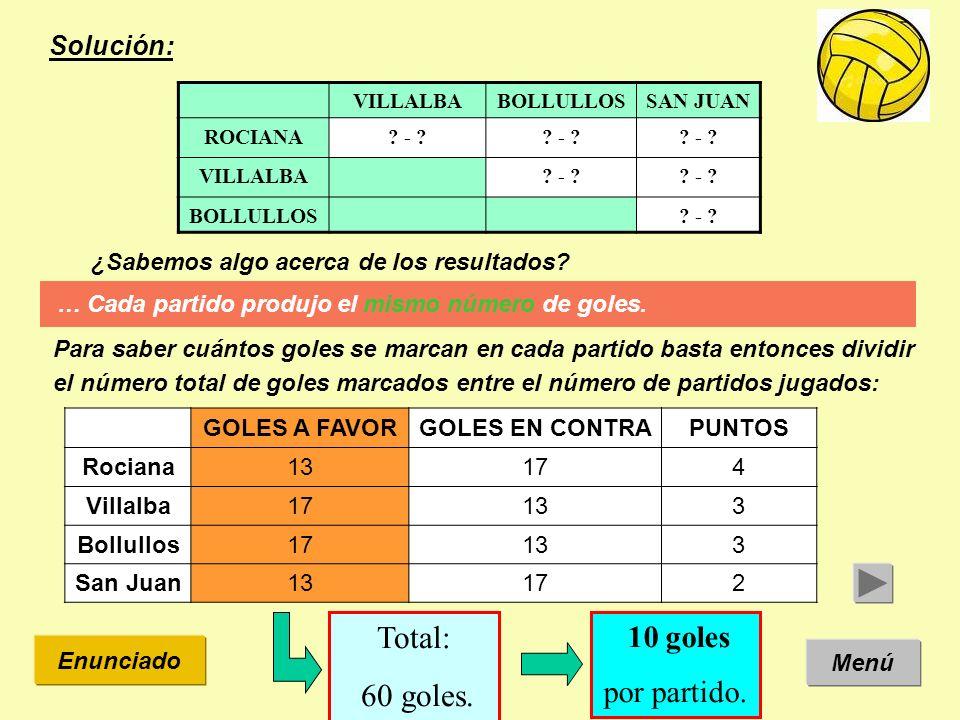 Solución: Menú Enunciado VILLALBABOLLULLOSSAN JUAN ROCIANA7 - 36 - 40 - 10 VILLALBA5 - 59 - 1 BOLLULLOS8 - 2 10 goles por partido.