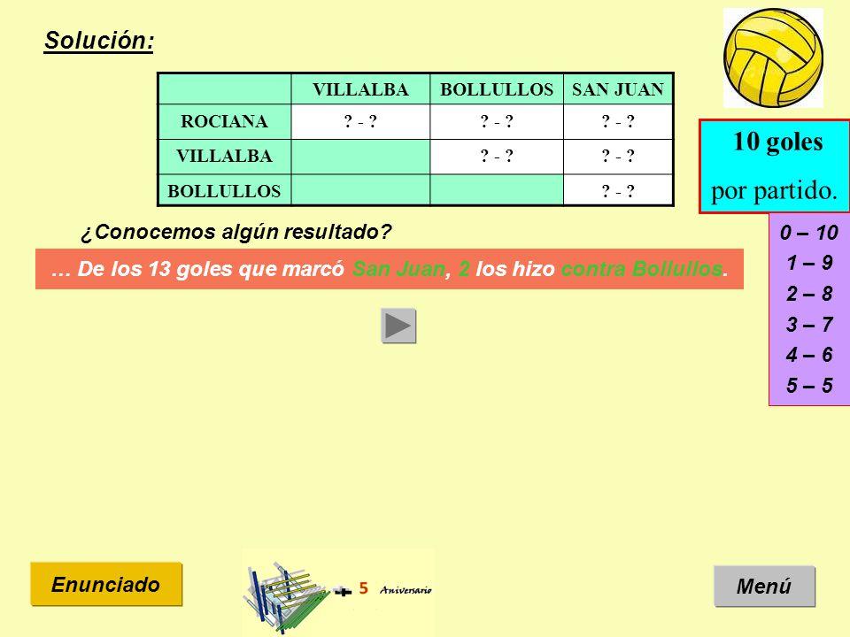 Solución: Menú Enunciado ¿Conocemos algún resultado? VILLALBABOLLULLOSSAN JUAN ROCIANA? - ? VILLALBA? - ? BOLLULLOS? - ? … De los 13 goles que marcó S