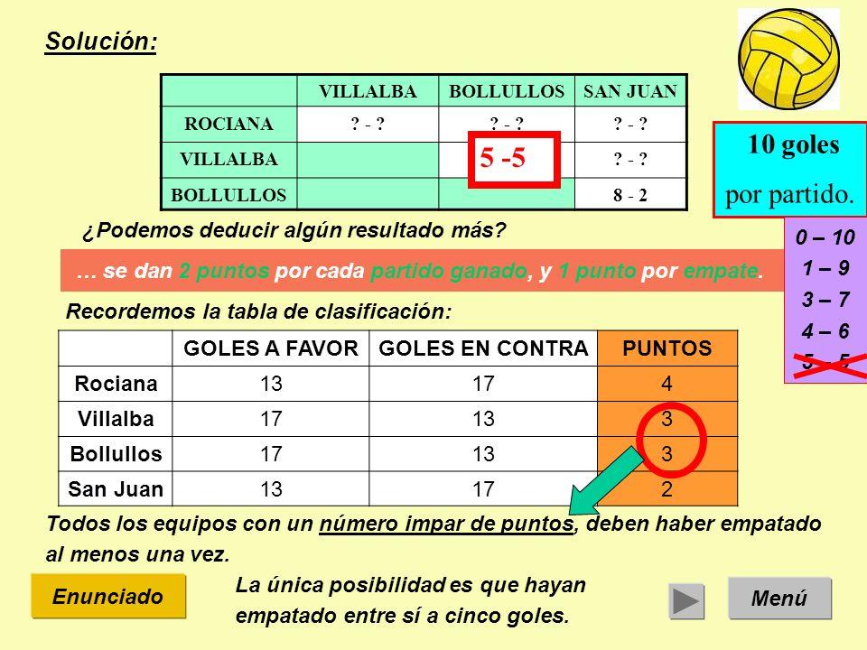 Solución: Menú Enunciado ¿Podemos deducir algún resultado más? VILLALBABOLLULLOSSAN JUAN ROCIANA? - ? VILLALBA? - ? BOLLULLOS8 - 2 … se dan 2 puntos p