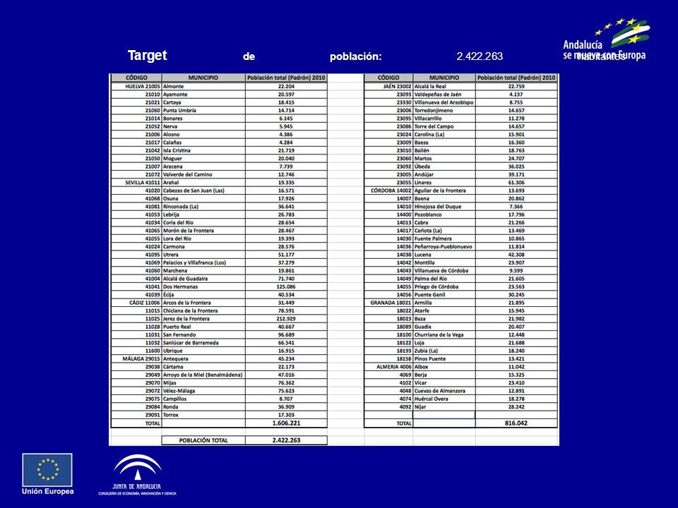Target de población: 2.422.263 habitantes