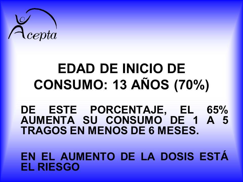 EDAD DE INICIO DE CONSUMO: 13 AÑOS (70%) DE ESTE PORCENTAJE, EL 65% AUMENTA SU CONSUMO DE 1 A 5 TRAGOS EN MENOS DE 6 MESES. EN EL AUMENTO DE LA DOSIS