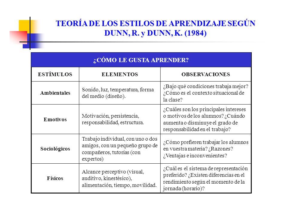 TEORÍA DE LOS ESTILOS DE APRENDIZAJE SEGÚN DUNN, R. y DUNN, K. (1984) ¿Cuáles son los principales intereses o motivos de los alumnos? ¿Cuándo aumenta