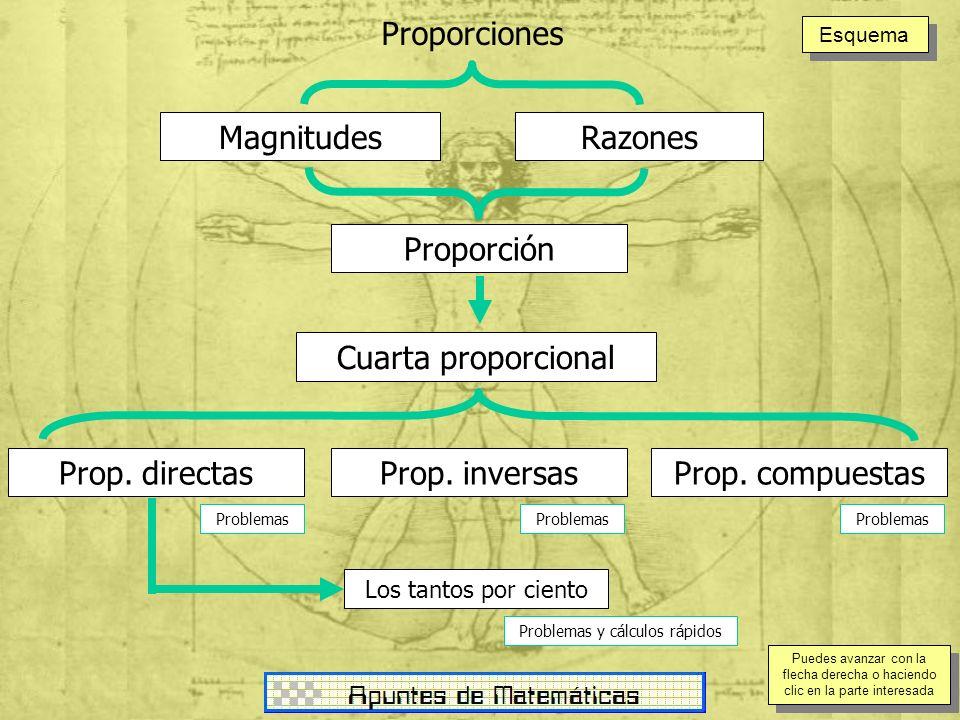 MagnitudesRazones Proporción Cuarta proporcional Prop. inversasProp. compuestasProp. directas Los tantos por ciento Proporciones Problemas Problemas y