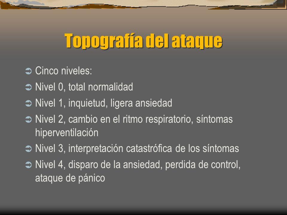 Topografía del ataque Cinco niveles: Nivel 0, total normalidad Nivel 1, inquietud, ligera ansiedad Nivel 2, cambio en el ritmo respiratorio, síntomas hiperventilación Nivel 3, interpretación catastrófica de los síntomas Nivel 4, disparo de la ansiedad, perdida de control, ataque de pánico