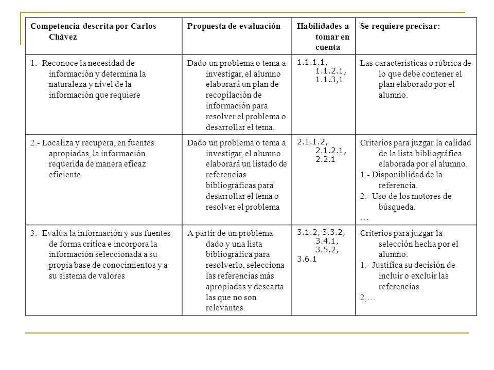Competencia descrita por Carlos Chávez Propuesta de evaluaciónHabilidades a tomar en cuenta Se requiere precisar: 1.- Reconoce la necesidad de informa