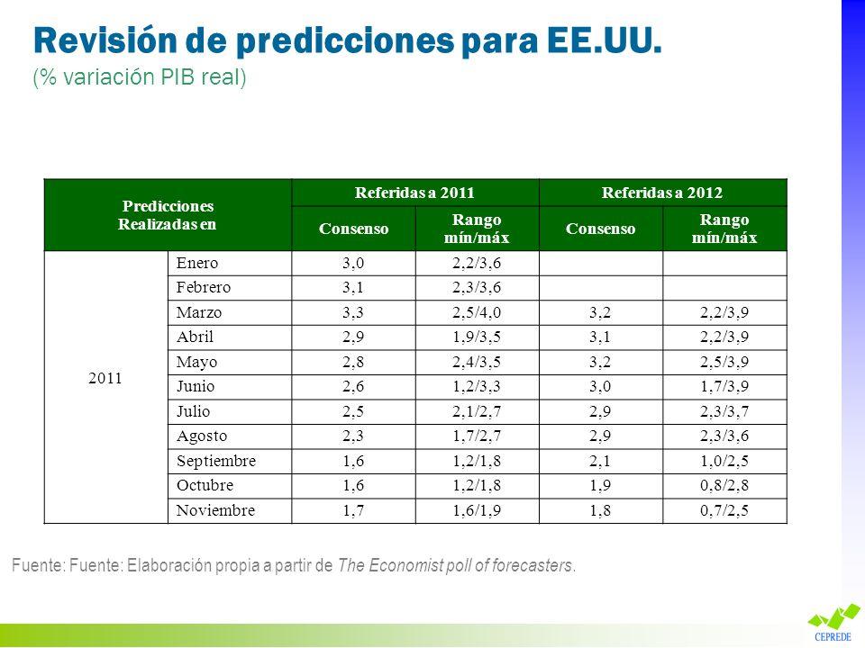 Revisión de predicciones para EE.UU. (% variación PIB real) Fuente: Fuente: Elaboración propia a partir de The Economist poll of forecasters. Predicci