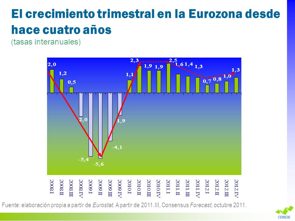 El crecimiento trimestral en la Eurozona desde hace cuatro años (tasas interanuales) Fuente: elaboración propia a partir de Eurostat. A partir de 2011