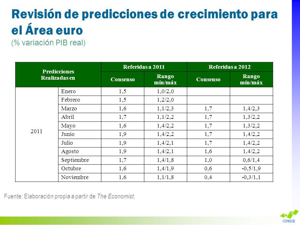 Revisión de predicciones de crecimiento para el Área euro (% variación PIB real) Fuente: Elaboración propia a partir de The Economist. Predicciones Re