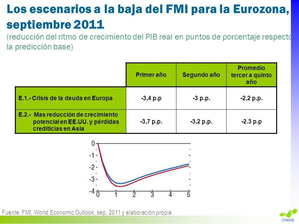 Los escenarios a la baja del FMI para la Eurozona, septiembre 2011 (reducción del ritmo de crecimiento del PIB real en puntos de porcentaje respecto a