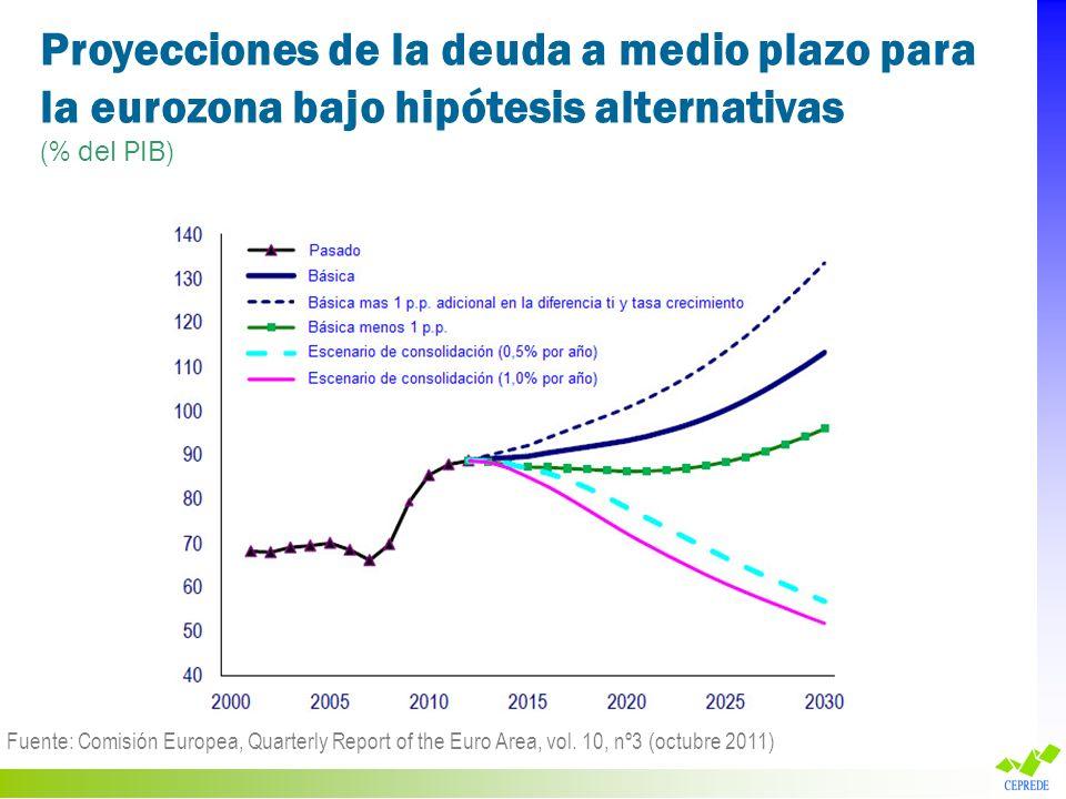 Proyecciones de la deuda a medio plazo para la eurozona bajo hipótesis alternativas (% del PIB) Fuente: Comisión Europea, Quarterly Report of the Euro