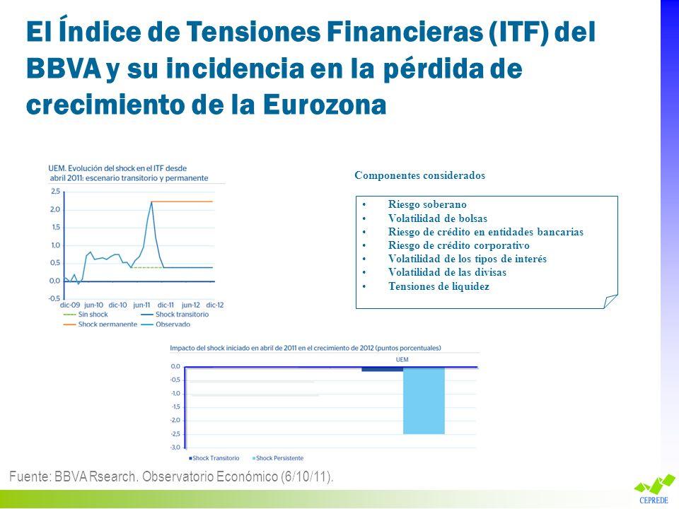 El Índice de Tensiones Financieras (ITF) del BBVA y su incidencia en la pérdida de crecimiento de la Eurozona Fuente: BBVA Rsearch. Observatorio Econó