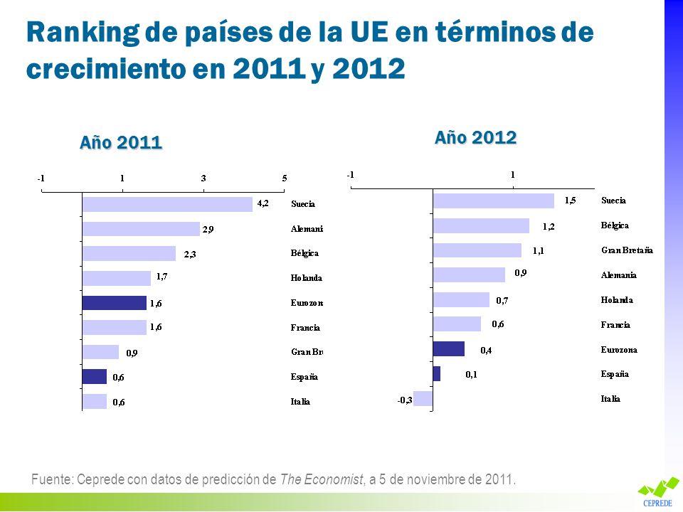 Ranking de países de la UE en términos de crecimiento en 2011 y 2012 Fuente: Ceprede con datos de predicción de The Economist, a 5 de noviembre de 201