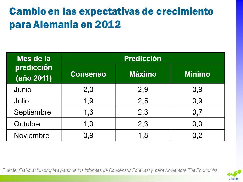 Cambio en las expectativas de crecimiento para Alemania en 2012 Fuente: Elaboración propia a partir de los informes de Consensus Forecast y, para Novi