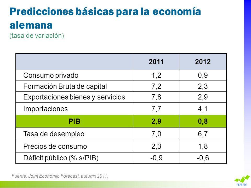 Predicciones básicas para la economía alemana (tasa de variación) Fuente: Joint Economic Forecast, autumn 2011. 20112012 Consumo privado1,20,9 Formaci