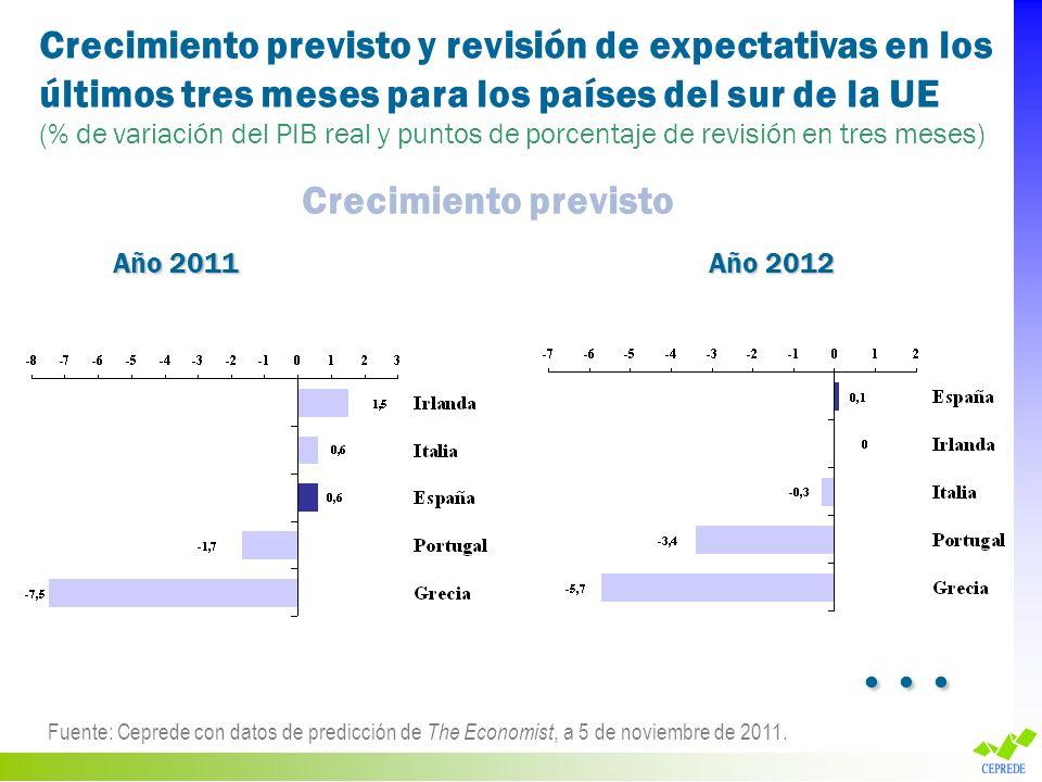 Crecimiento previsto y revisión de expectativas en los últimos tres meses para los países del sur de la UE (% de variación del PIB real y puntos de po