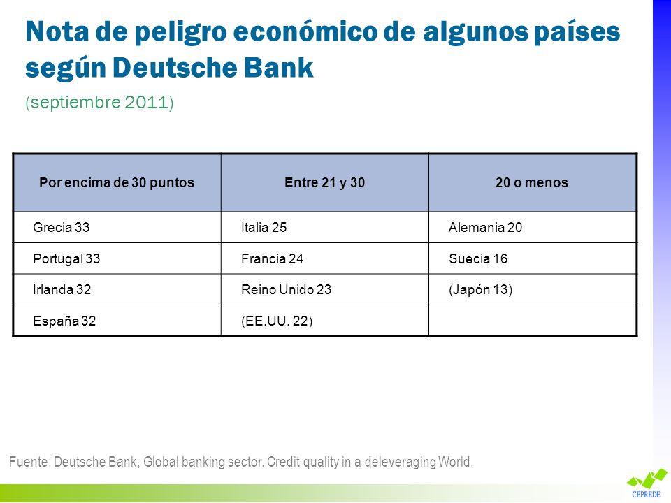 Nota de peligro económico de algunos países según Deutsche Bank (septiembre 2011) Fuente: Deutsche Bank, Global banking sector. Credit quality in a de