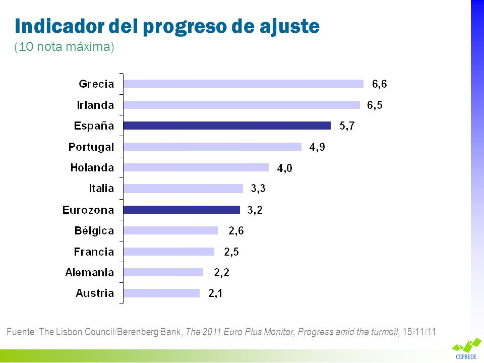 Indicador del progreso de ajuste (10 nota máxima) Fuente: The Lisbon Council/Berenberg Bank, The 2011 Euro Plus Monitor, Progress amid the turmoil, 15/11/11