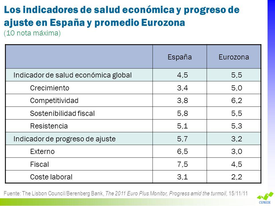 Los indicadores de salud económica y progreso de ajuste en España y promedio Eurozona (10 nota máxima) Fuente: The Lisbon Council/Berenberg Bank, The