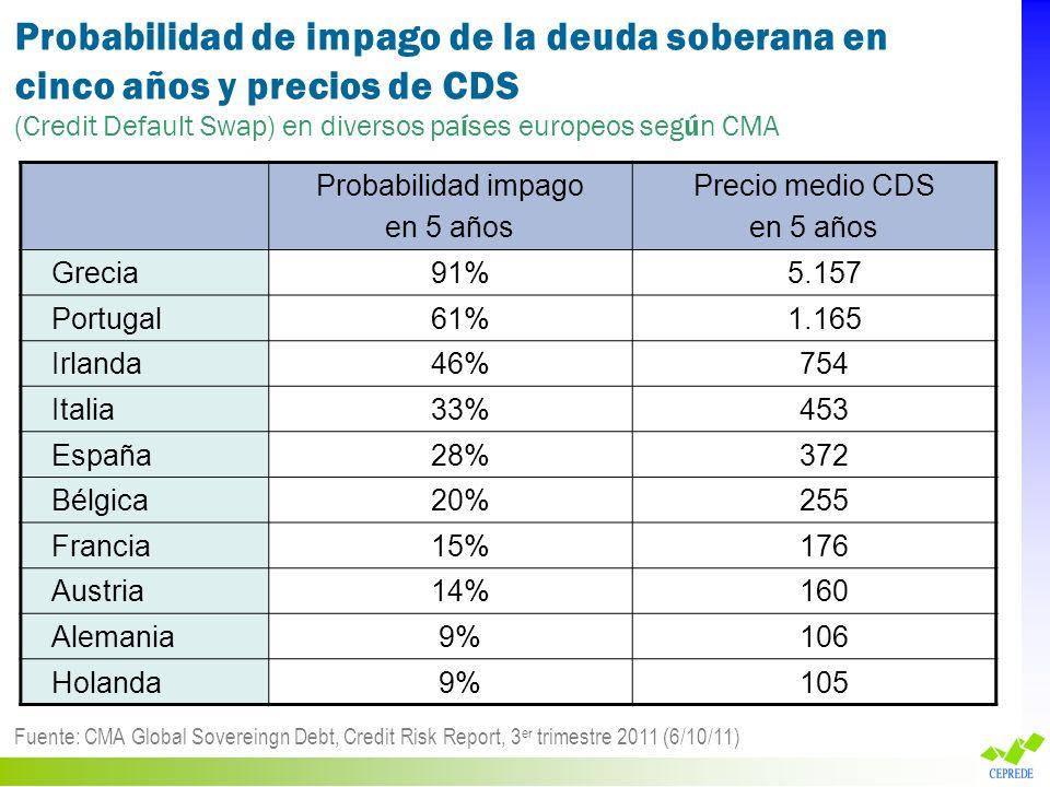 Probabilidad de impago de la deuda soberana en cinco años y precios de CDS (Credit Default Swap) en diversos países europeos según CMA Fuente: CMA Glo