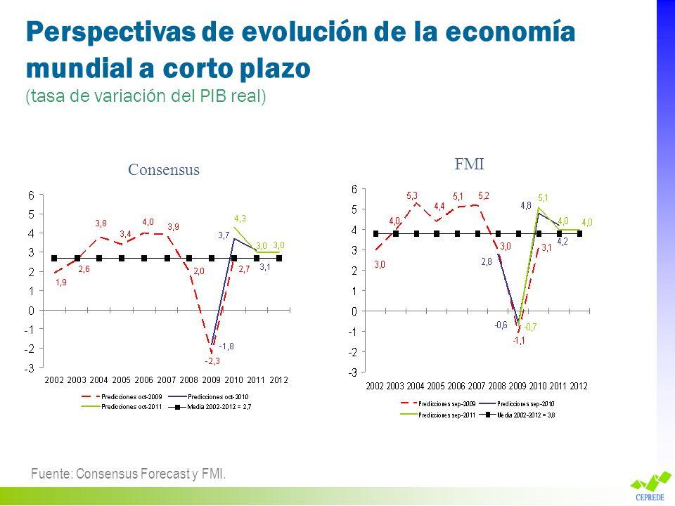 Perspectivas de evolución de la economía mundial a corto plazo (tasa de variación del PIB real) Fuente: Consensus Forecast y FMI. Consensus FMI