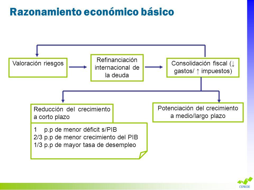 Valoración riesgos Refinanciación internacional de la deuda Consolidación fiscal ( gastos/ impuestos) Reducción del crecimiento a corto plazo Potencia